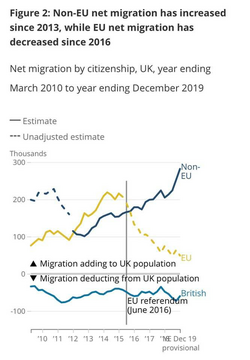 Immigration Statistics (ONS) ()